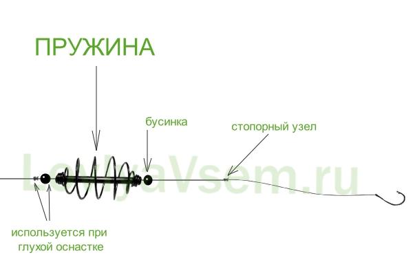 схема оснастки пружина