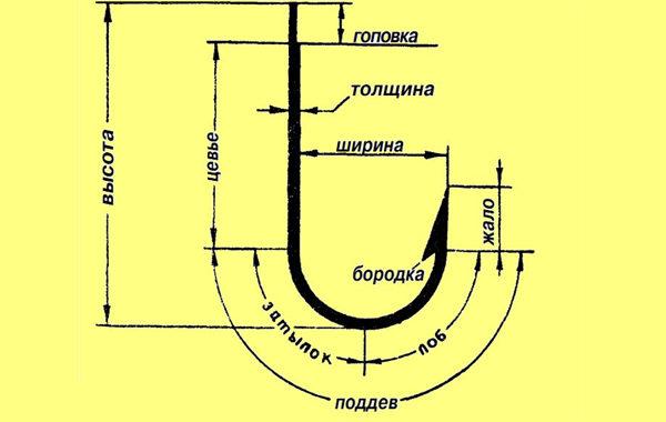 Название частей крючка