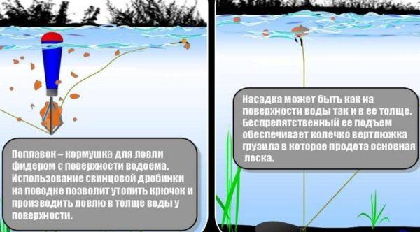 поплавок кормушка схема 2