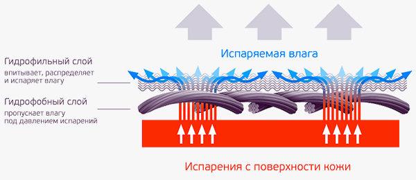 Двухслойное термобелье
