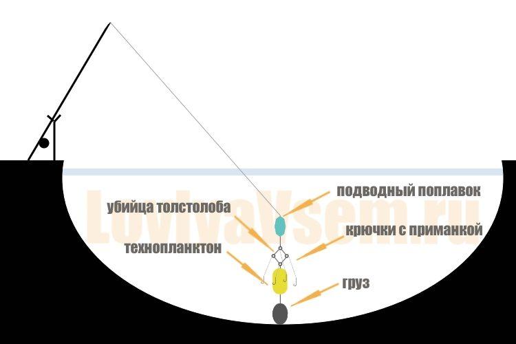 схема прямой оснастки