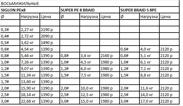 характеристики восьмижильных шнуров